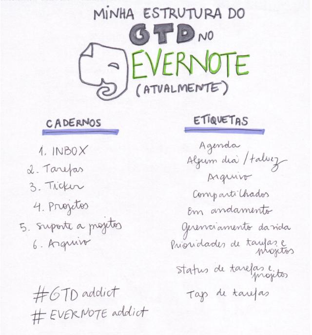 gtd-evernote