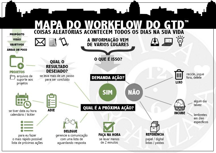 workflow-map-pessoal